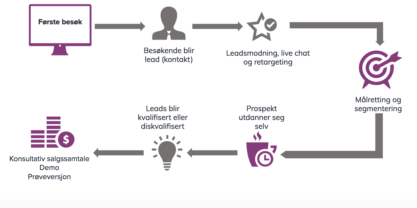 oversikt-inbound-marketing