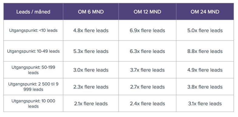Inbound marketing - økning i leads.png