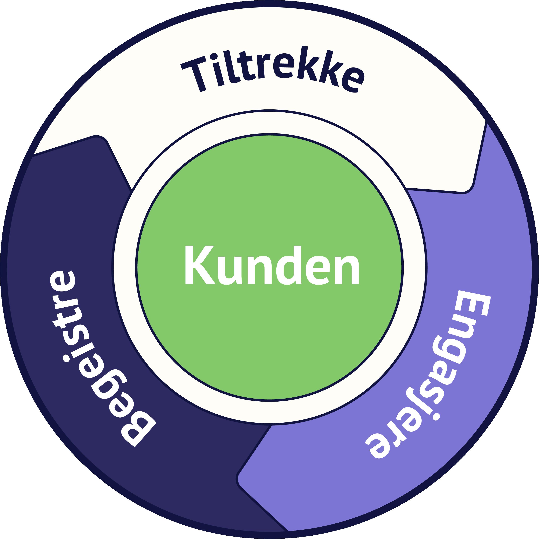 inbound-marketing-svinghjul